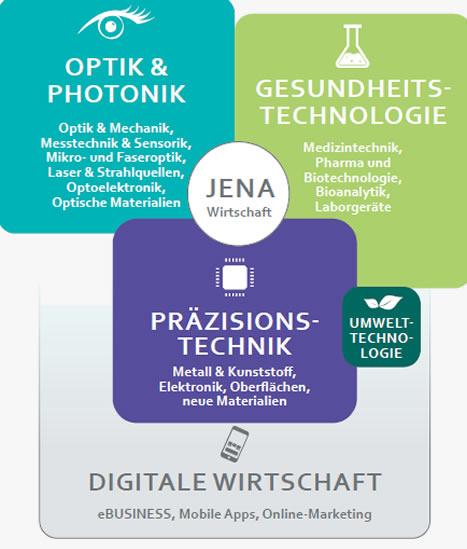 Infrastruktur | Jena